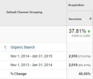 Organic traffic increase nov-jan2015 vs nov-jan2014