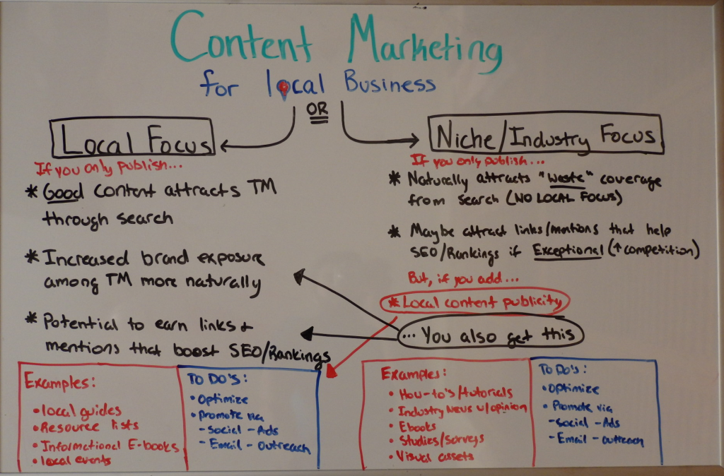 Content Marketing for Small Business Explained